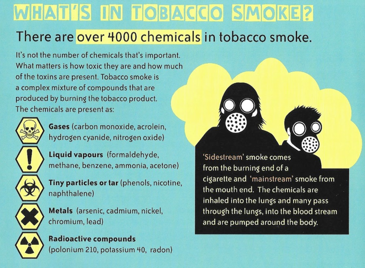 Facts about Smoking and Tobacco – Health Promotion Gibraltar, GHA